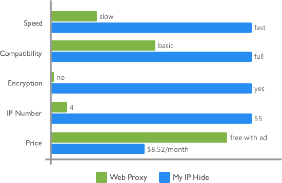 Web Proxy vs. My IP Hide